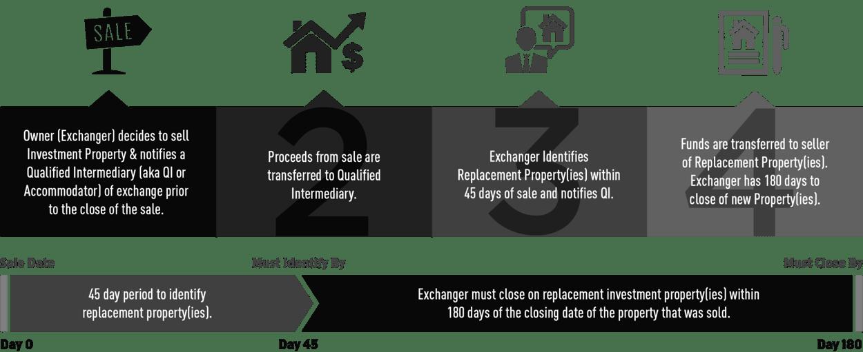 421a 減税-マイアミの固定資産税
