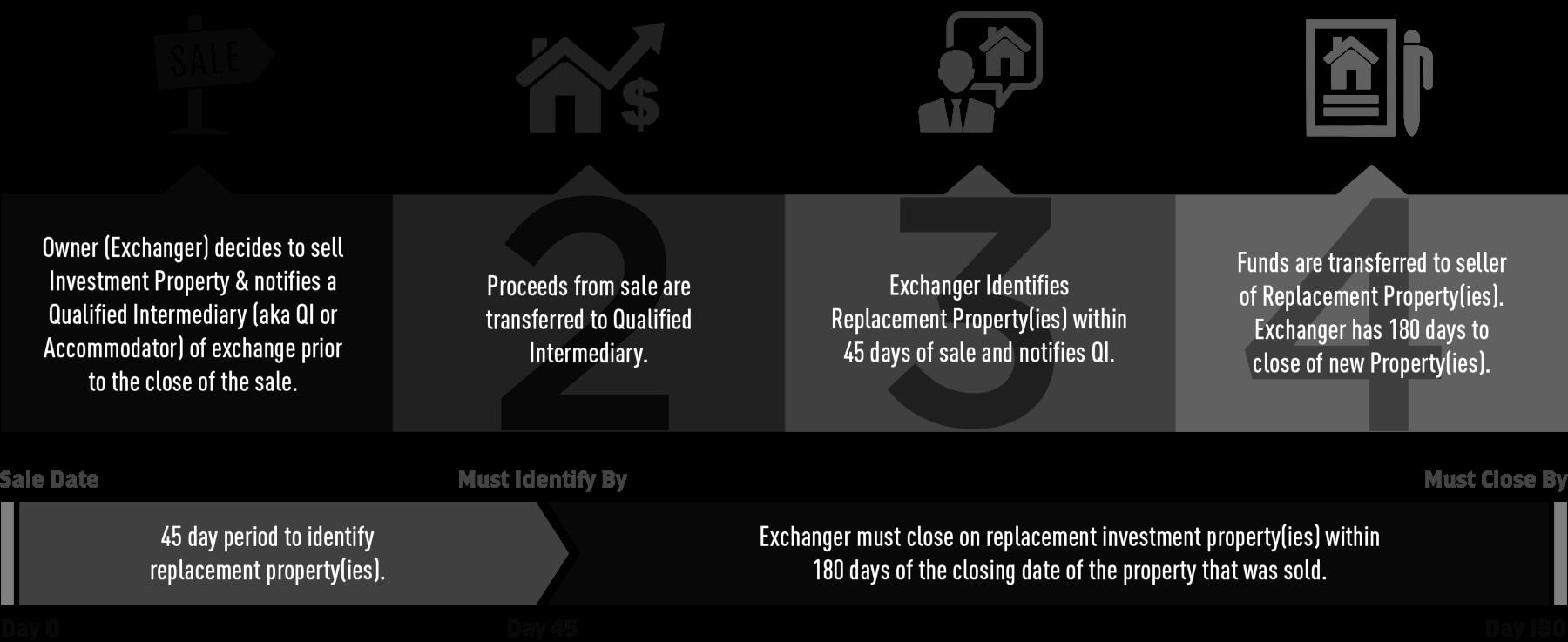 1031 Exchange Rules - 繰延税金為替