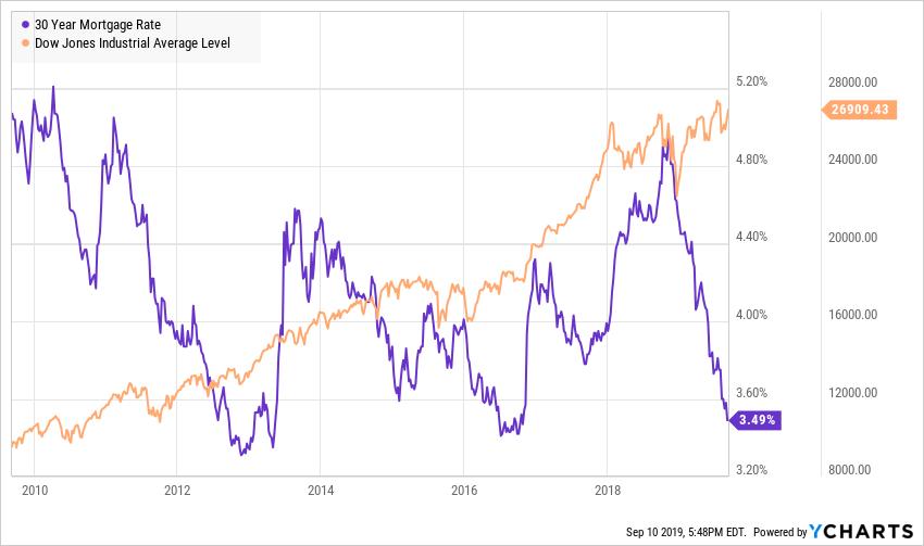 米国の住宅ローン金利が歴史的な低水準に
